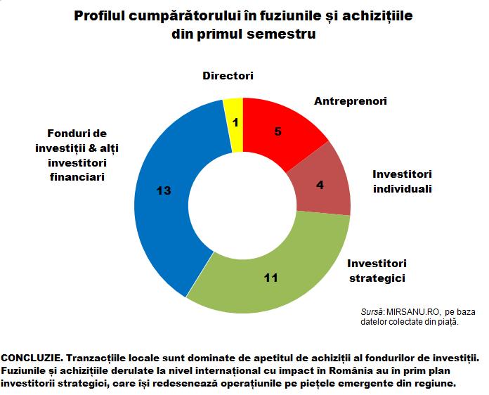 Analiza s 1 grafic profil cumparator