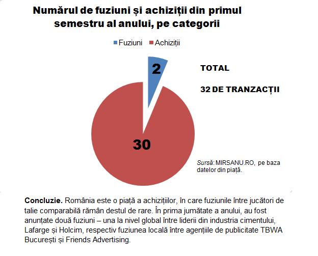 Analiza s 1 grafic tranzactii pe tipuri 20082014
