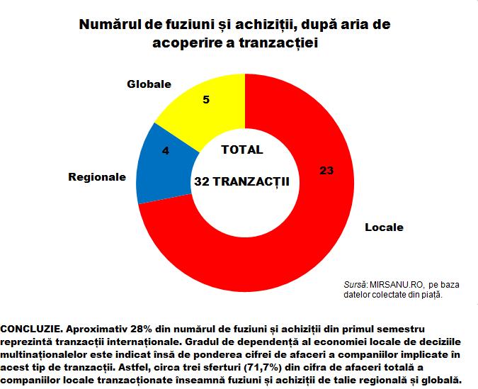 Analiza s 1 infografic numar fuziuni si achizitii dupa aria de acoperire