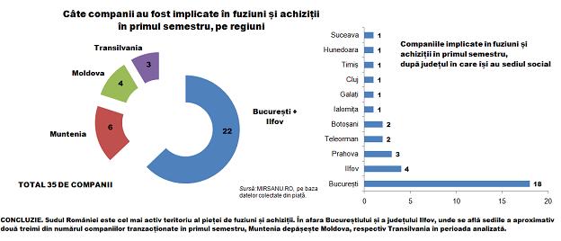 Analiza s 1 infografic numarul de companii tranzactionate dupa judet 20082014