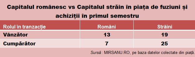 Analiza s 1 tabel capital romanesc vs capital strain