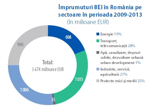 Sursă grafic: Banca Europeană de Investiții