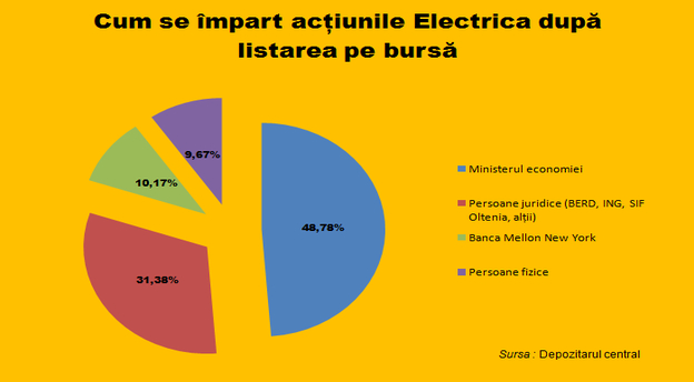 rsz_grafic_actionari_electrica.jpg main