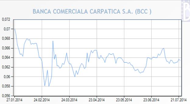 Evoluția acțiunilor Carpatica în acest an (lei/acțiune). Sursă grafic: BVB