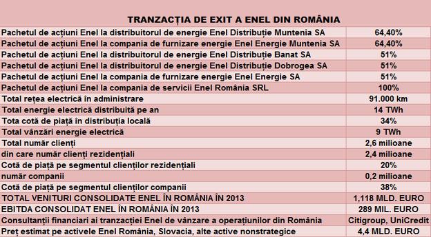 Sursă date: Enel (Italia)