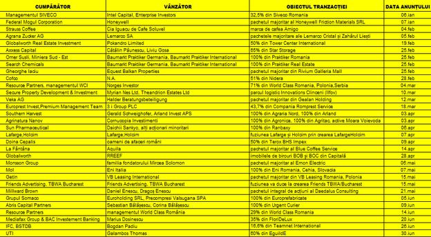 Nota editorului: Analiza cuprinde lista de tranzacții făcute publice în perioada 1 ianuarie - 30 iunie 2014, confirmate cel puțin de una dintre părți. Nu sunt incluse tranzacții intragrup, tranzacții cu valori sau cu impact nesemnificativ, tranzacții care nu au fost anunțate sau tranzacții anunțate în perioada menționată, dar semnate anterior intervalului. Analiza ia în calcul informațiile obținute din surse oficiale, comunicate ale companiilor, declarații ale reprezentanților acestora în presa locală și internațională monitorizată de MIRSANU.RO. Sursă date: Companiile, Consiliul Concurenței, presa locală, presa internațională