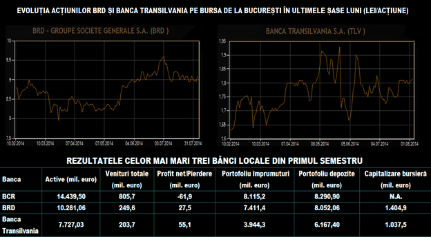 Sursa: Băncile, BVB.