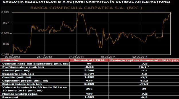 Notă: Valoarea din tabel aferentă primului semestru din 2013 reprezintă profitul net raportat, şi nu evoluţia procentuală ca în cazul celorlalţi indicatori. Sursă: Banca Comercială Carpatica, BVB.