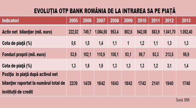 rsz_tabel_indicatori_otp_2005_2013.jpgMAIN
