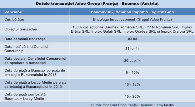 Baumax Adeo tabel tranzactie main
