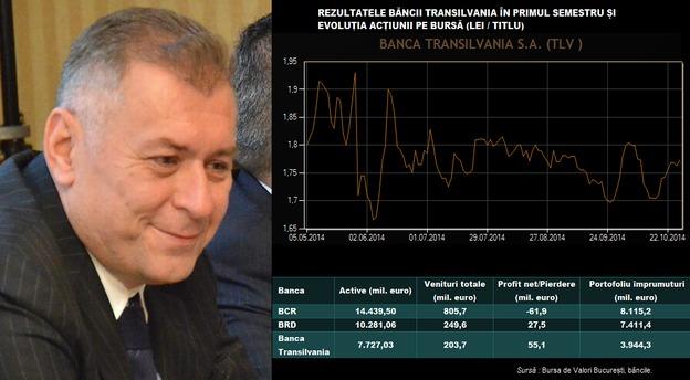 Lichiditățile acumulate îi permit Băncii Transilvania să treacă la achiziții locale, crede Horia Ciorcilă, președintele băncii (foto). Infografic MIRSANU.RO.