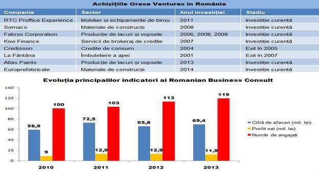 Sursă date: Oresa Ventures, Ministerul Finanțelor Publice. INFOGRAFIC MIRSANU.RO.