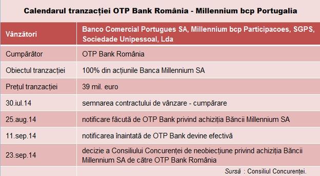 otp millennium tabel tranzactie main