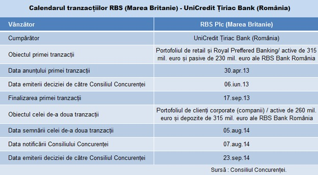 unicredit rbs tabel tranzactie main