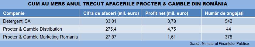 P&G tabel companii romania rezultate 12112014