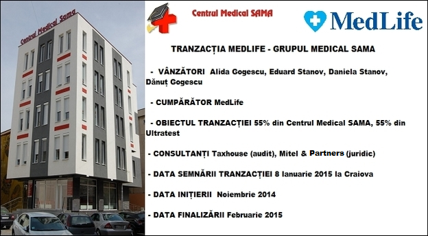 Sursă foto: Centrul Medical SAMA. Surse date: MedLife, SAMA, MIRSANU.RO. Infografic MIRSANU.RO.