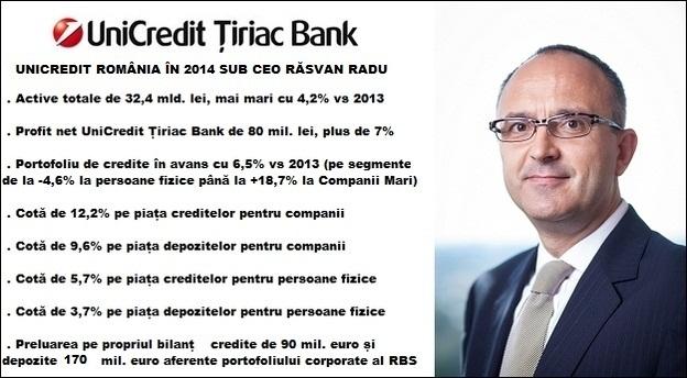 Sursă foto: UniCredit Țiriac Bank.