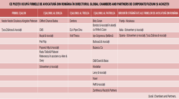 avocati tabel M&A Chambers and Partners Global 2015 12032015 main