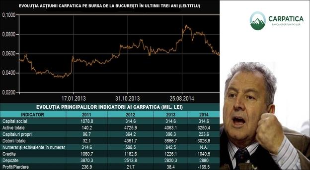 Ilie Carabulea, acționarul majoritar al băncii, spune că este în discuții avansate de vânzare. Sursă date: Carpatica, Bursa de Valori București. Infografic MIRSANU.RO.