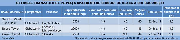 Tranzactii birouri clasa A Bucuresti tabel 21042015