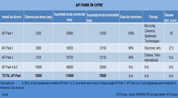 afi_park_tabel_cifre_proiect_birouri_21042015 main