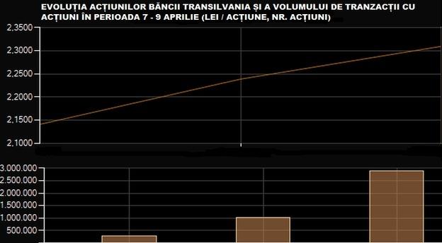 Sursă date grafice: BVB.