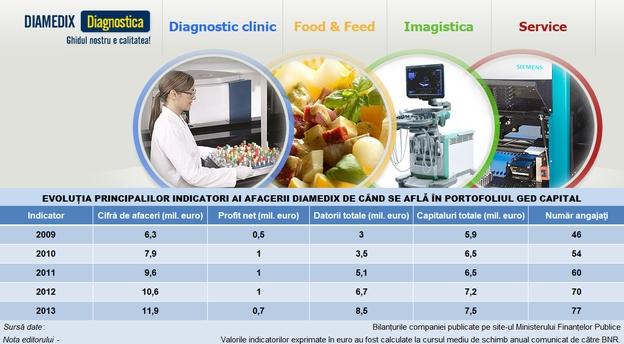 Sursă foto: Diamedix. Infografic MIRSANU.RO.