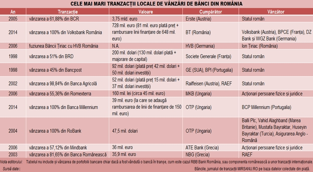 tabel_top_tranzactii_banci_romania_08042015 main