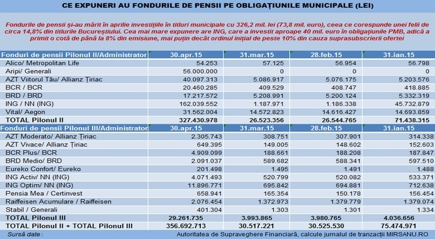 obligatiuni PMB expunere fonduri pensii main