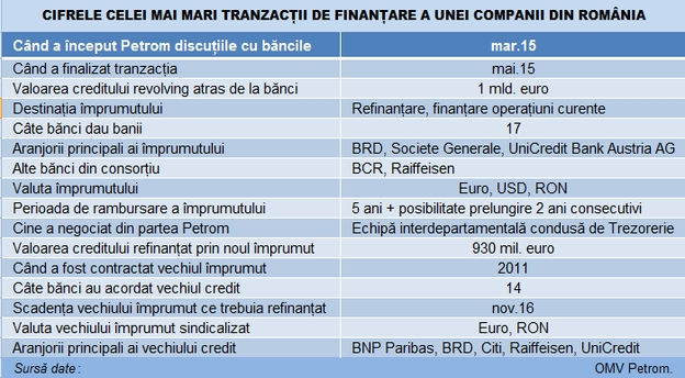 petrom_credit_1_mld_euro_tabel main