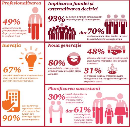 Afacerile de familie din România. Sursă infografic: PwC România.