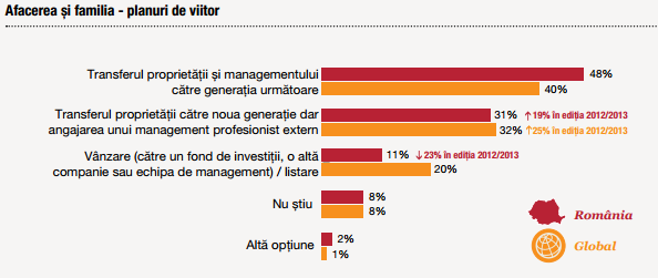 Sursă: PwC Family Business Survey Romania 2014 - 2015.