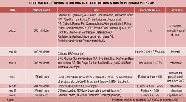 rcs_top_credite_2007_2013_tabel main
