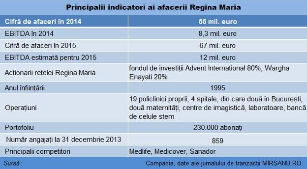 regina_maria_indicatori main