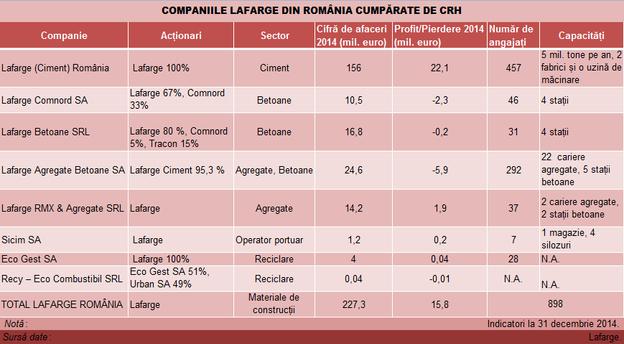 Lafarge_companii_ro_cumparate_de_crh_tabel main