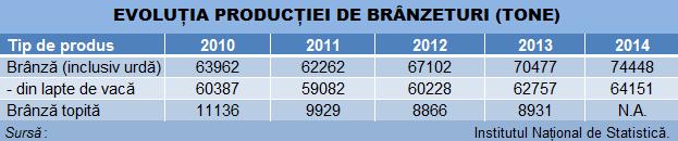 branzeturi productie tabel INS