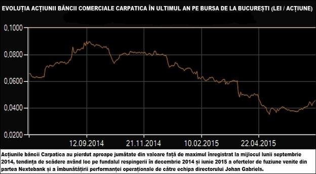 Sursă: Bursa de Valori București.