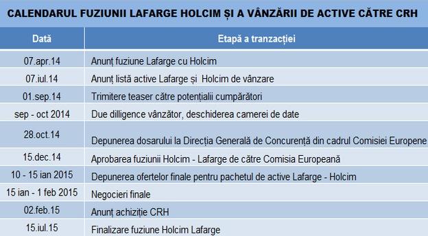 fuziune_lafarge_holcim_tranz_crh_calendar_tabel main