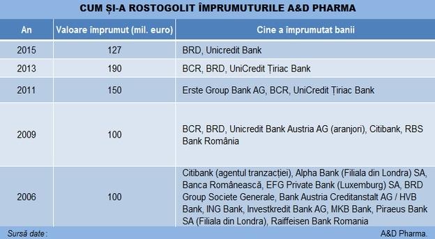 ad_pharma_credite_tabel main