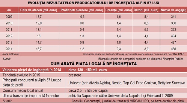 alpin_inghetata_infografic main