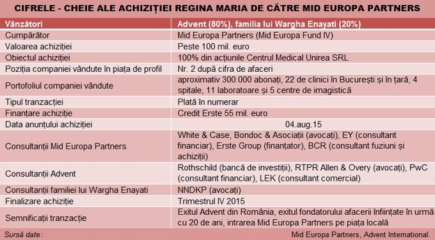 tranzactie_mid_europa_partners_regina_maria_advent_tabel main
