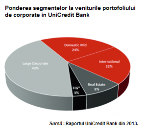 Unicredit portofoliu corporate ponderi