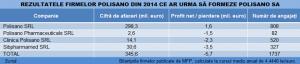 polisano tabel rezultate 2014