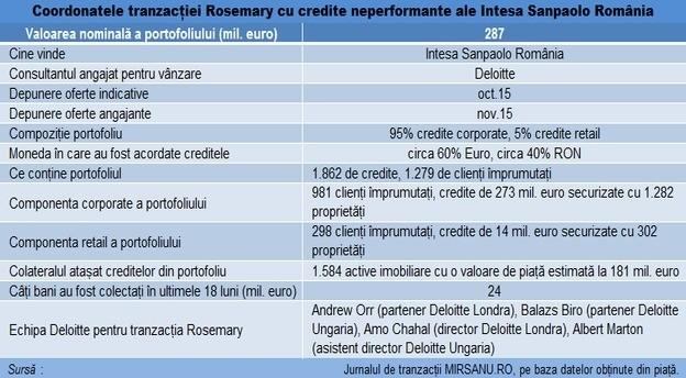 intesa_tranzactie_npl_rosemary main