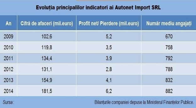 autonet_indicatori main