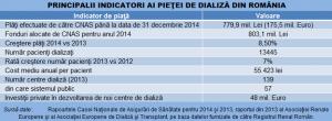 dializa indicatori piata tabel