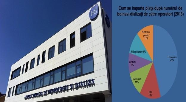 Sursă foto: IHS. Sursă date grafic: Asociația Renală Europeană.