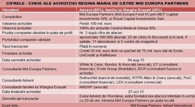 mid_europa_achizitie_regina_maria_tabel main