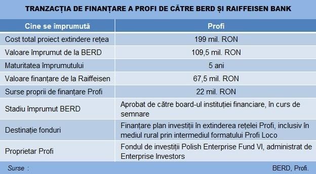 profi_finantare_berd_raiffeisen_17112015 main