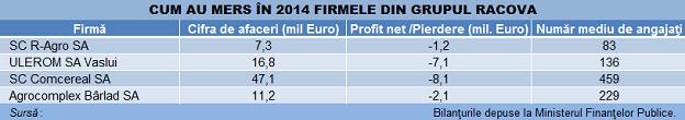 racova firme rezultate tabel
